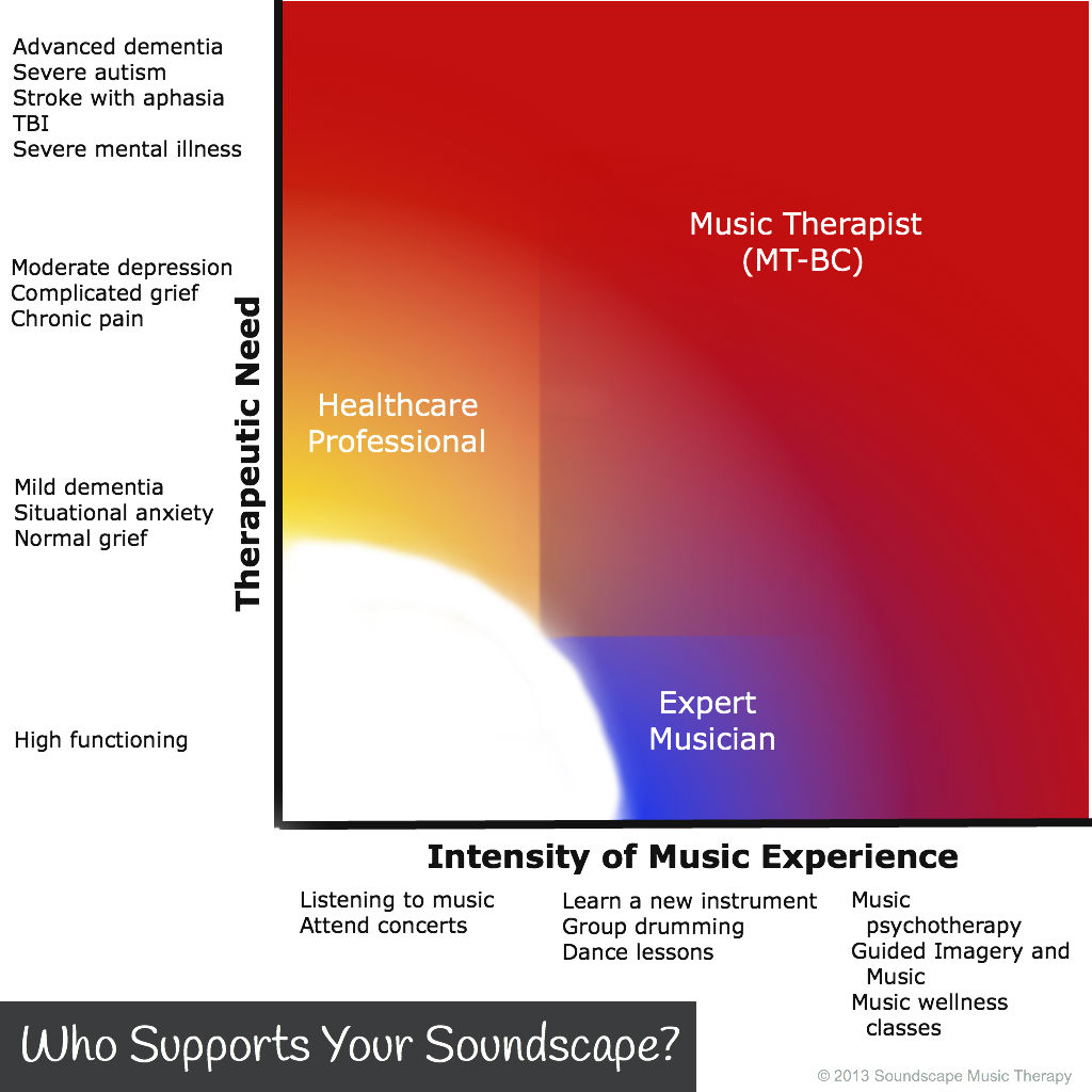 music therapy mental illness
